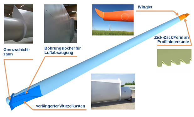 Modifikation am Rotorblatt einer Windenergieanlage (© Spitzner Engineers GmbH)