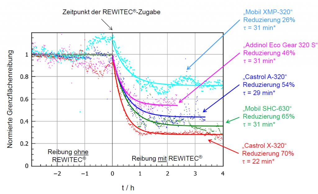 Reduzierung der Grenzflächenreibung (Bild: Rewitec GmbH)