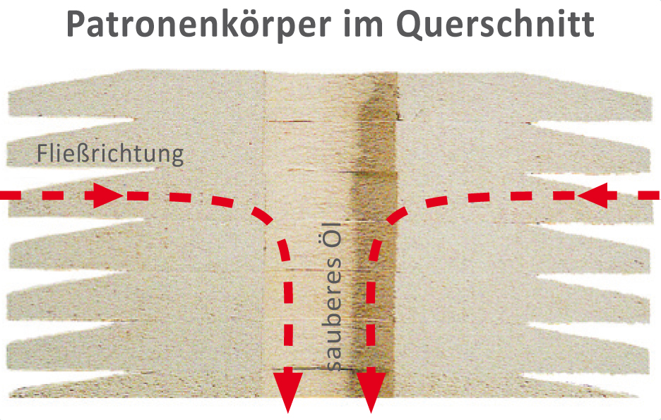 Patronenkoerper im Querschnitt (Bild: C.C. Jensen A/S)