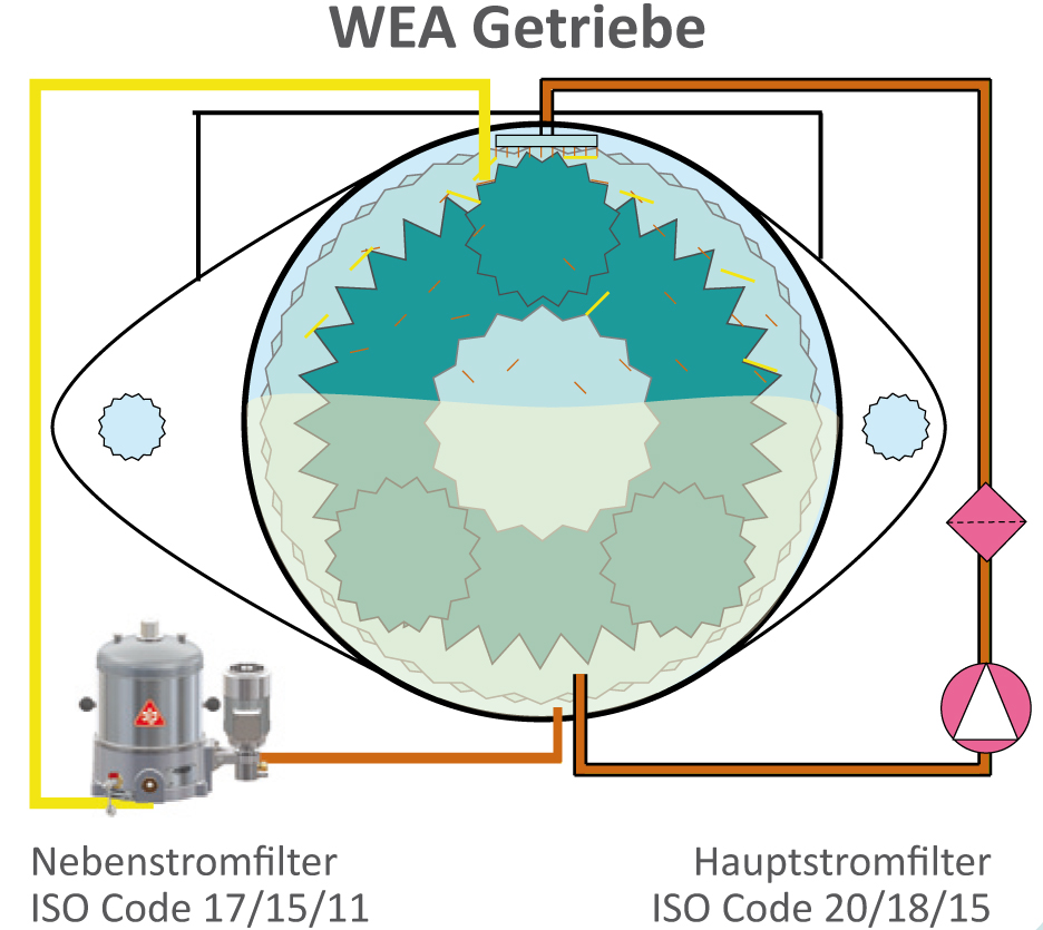 WEA Getriebe mit Nebenstromfilter für eine hohe Ölreinheit (Bild: C.C. Jensen A/S)