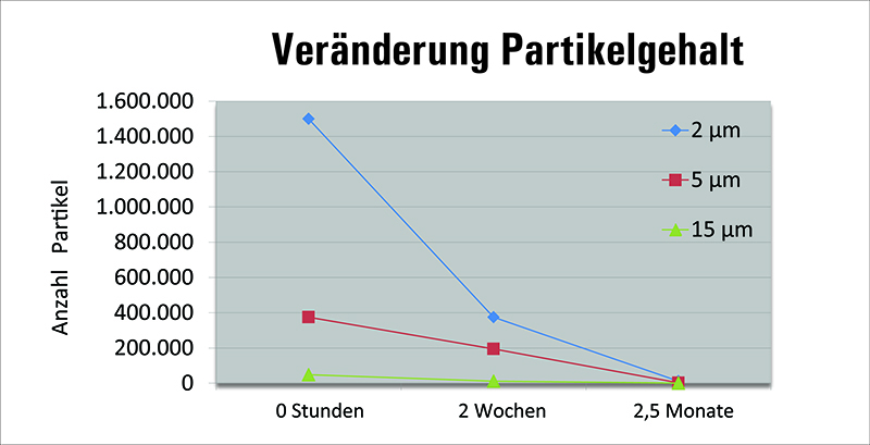 Entwicklung der Partikelanzahl bei entnommenen Ölproben (Bild: Karberg & Hennemann GmbH & Co. KG)