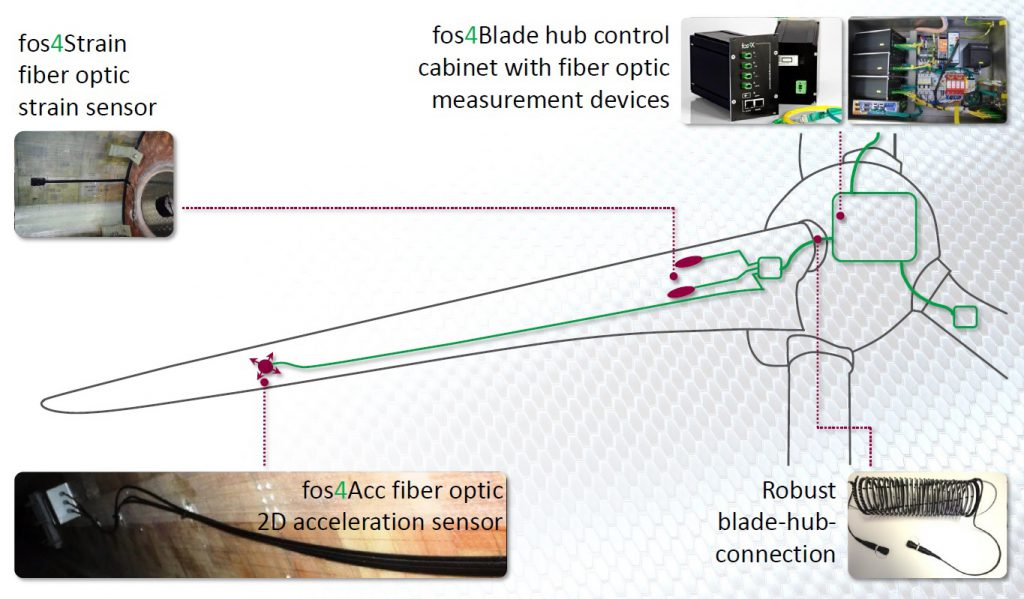 Schematische Sensoranordnung und Aufbau des Messsystems für Zustandsüberwachung (Bild: fos4x GmbH)