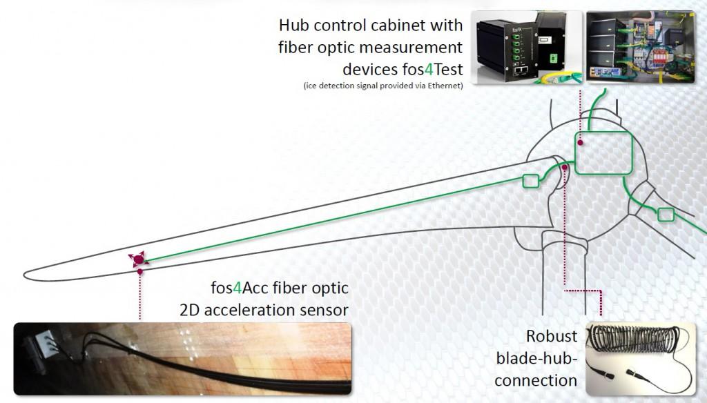 Schematische Sensoranordnung und Aufbau des Messsystems für Eiserkennung (Bild: fos4x GmbH)