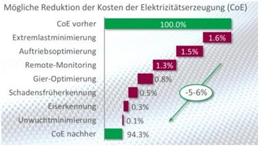 Mögliche Reduktion der Stromgestehungskosten durch ein Messsystem (Bild: fos4x GmbH)
