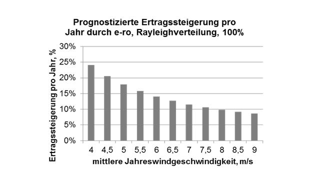 Prognostizierte Ertragssteigerung (© Spitzner Engineers GmbH)