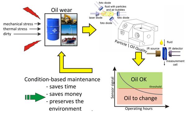Sensorsystem für Öl (Bild: © ZeMa)